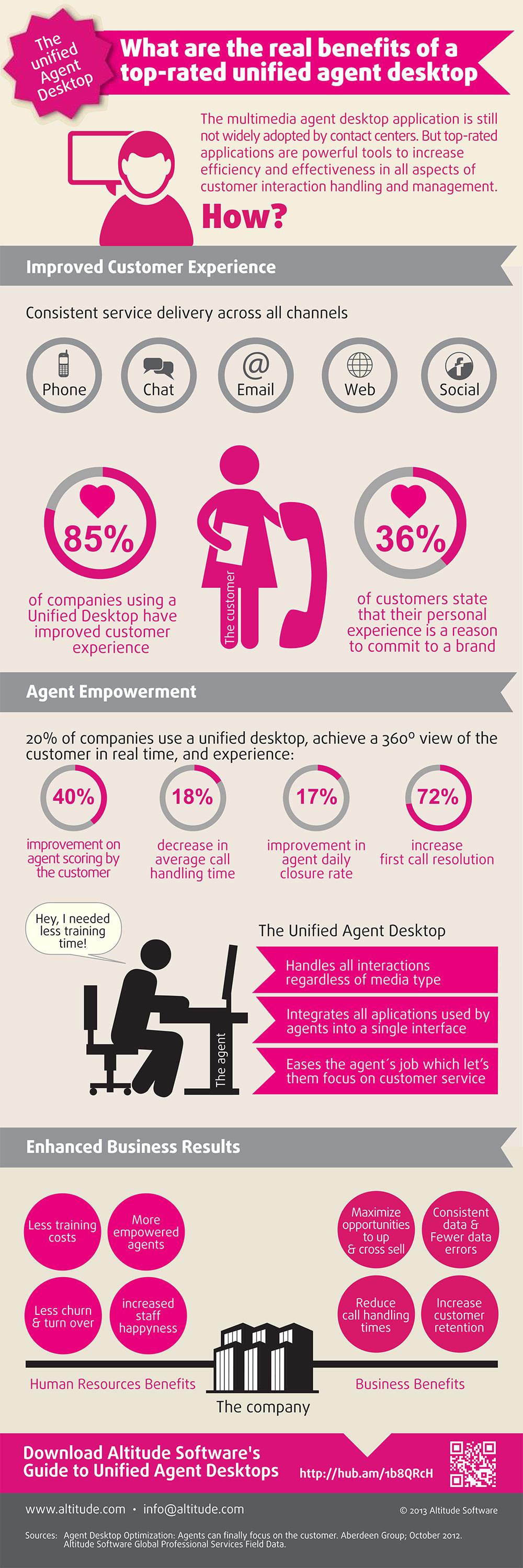 Altitude Software Unified Desktop Infographic
