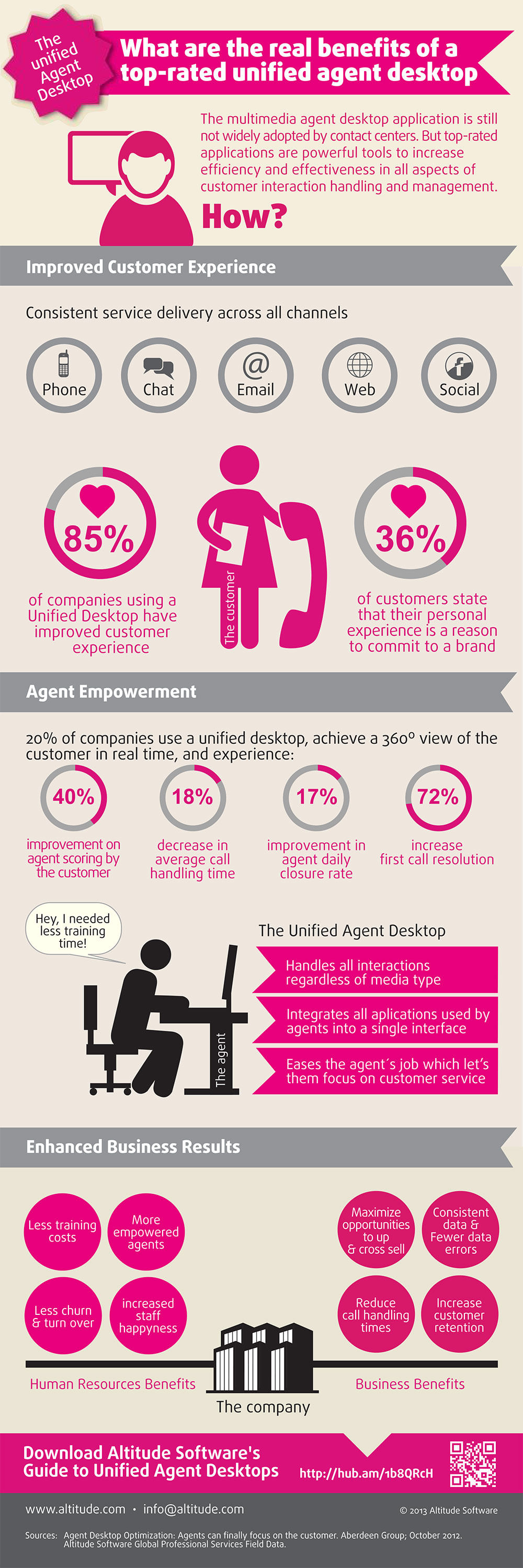 Altitude Software Unified Desktop Infographic