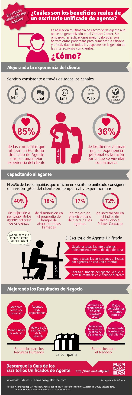 unified_desktop_infographics-es