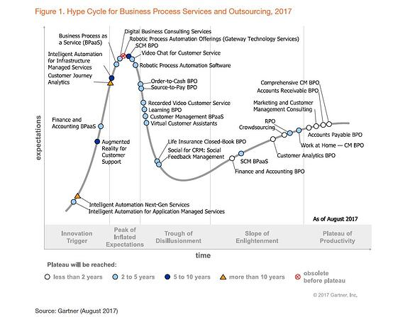 Gartner BPO Hype Cycle 2017