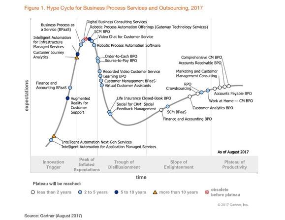 Gartner BPO Hype Cycle 2017